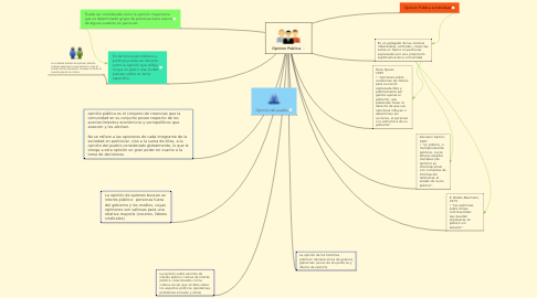 Mind Map: Opinion Publica