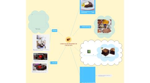Mind Map: COMO HACER BROWNIE DE CHOCOLATE