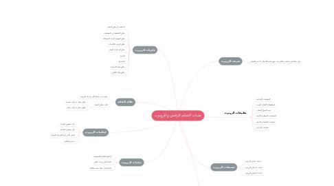 Mind Map: تقنيات التحكم الرقمي و الروبوت