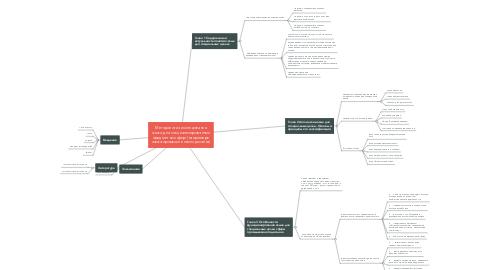 Mind Map: Методология исследования языка для специализированных предметных сфер (на примере языка промышленного дизайна)