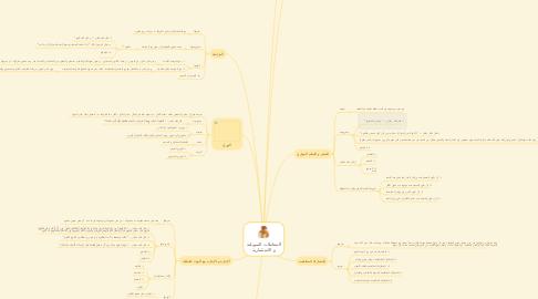 Mind Map: المعاملات التمويلية و الاستثمارية