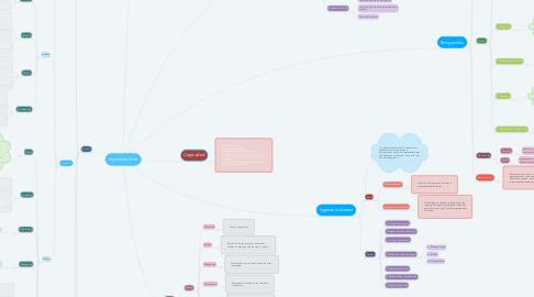 Mind Map: Ingeniería Web