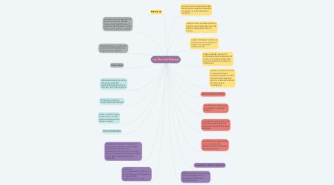 Mind Map: Las Teorías al Rescate