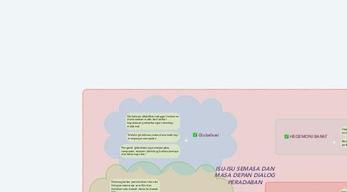Mind Map: ISU-ISU SEMASA DAN MASA DEPAN DIALOG PERADABAN