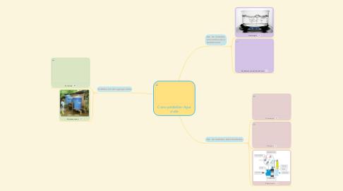 Mind Map: Como potabilizar Agua cruda