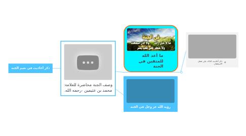 Mind Map: وصف الجنة محاضرة للعلامة: محمد بن عثيمين -رحمه الله.