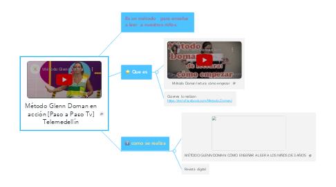 Mind Map: Método Glenn Doman en acción [Paso a Paso Tv] Telemedellín