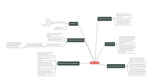 Mind Map: TEORIAS SOCIALES