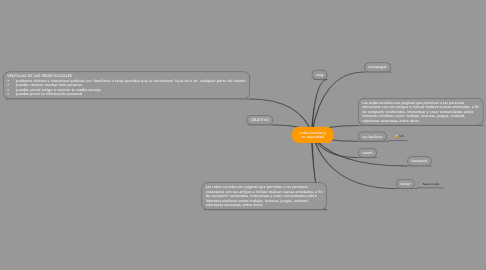Mind Map: redes sociales y su seguridad