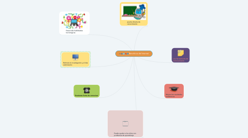Mind Map: Beneficios del Internet