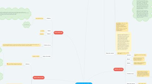 Mind Map: ESPAÇO DE ATUAÇÃO EM PSICOLOGIA