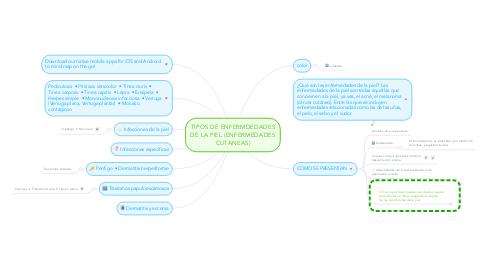 Mind Map: TIPOS DE ENFERMDEDADES DE LA PIEL (ENFERMEDADES CUTANEAS)