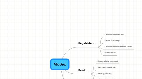 Mind Map: Model: