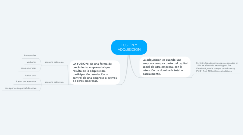 Mind Map: FUSIÓN Y ADQUISICIÓN
