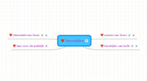 Mind Map: leerstijlen