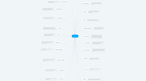 Mind Map: insertar