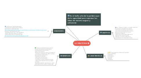 Mind Map: LA ORATORIA