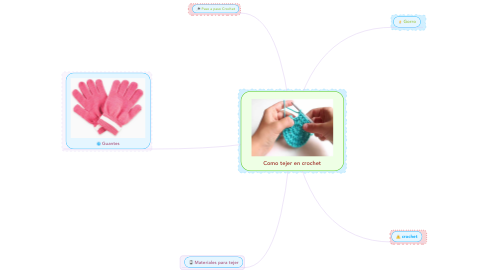 Mind Map: Como tejer en crochet