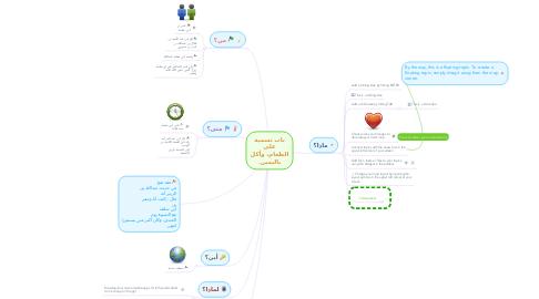 Mind Map: باب تسمية على الطعام، وأكل باليمين.