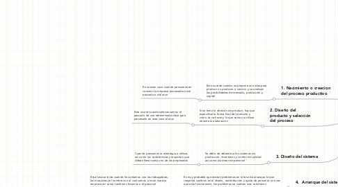 Mind Map: ETAPAS DE UN PROCESO PRODUCTIVO