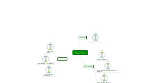 Mind Map: Los 7 Hábitos de la mente altamente efectiva
