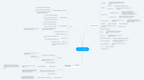 Mind Map: Stop Fat школа