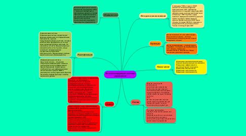 Mind Map: Автоматизирующие системы управления