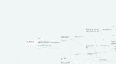 Mind Map: Скрипт продаж