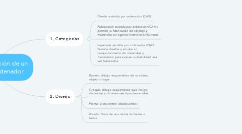 Mind Map: Unidad 6 Creación de un diseño por ordenador