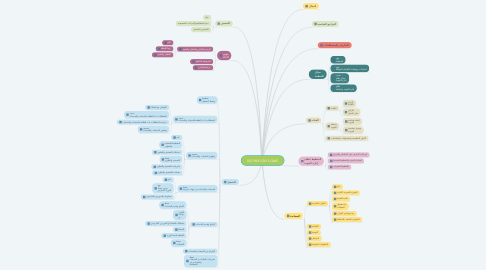 Mind Map: ISO 9001/2015 QMS