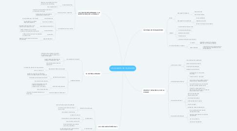 Mind Map: UN MUNDO DE CIUDADES