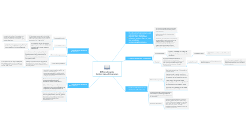 Mind Map: El Procedimiento Contencioso Administrativo