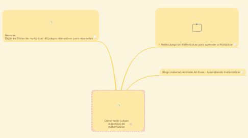 Mind Map: Como hacer juegos didácticos de matemáticas