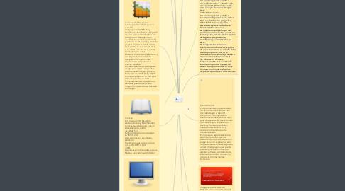 Mind Map: La evolucion del internet