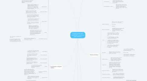 Mind Map: Procedimientos de la Jurisdicción Contencioso Administrativa.