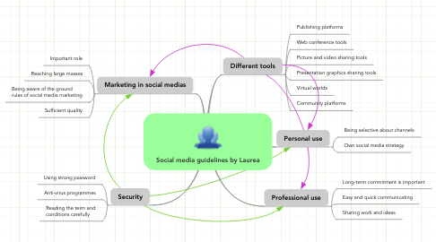 Mind Map: Social media guidelines by Laurea