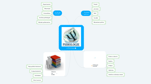 Mind Map: Psihologia