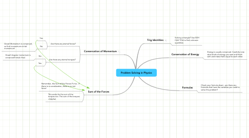 Mind Map: Problem Solving in Physics