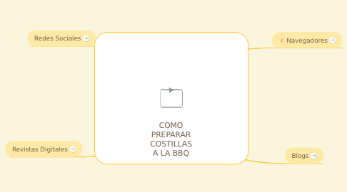 Mind Map: COMO PREPARAR COSTILLAS A LA BBQ