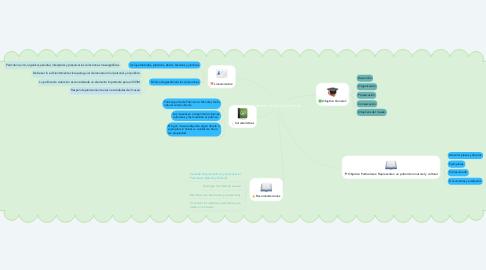 Mind Map: Gestión de las Colecciones