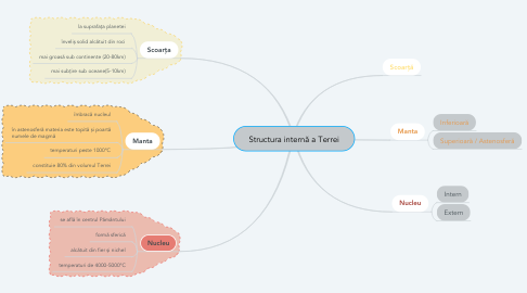 Mind Map: Structura internă a Terrei