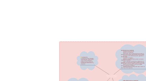 Mind Map: Beneficios, Características y Objetivos de la Oratoria.