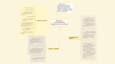 Mind Map: Beneficios, Características y Objetivos de la Oratoria