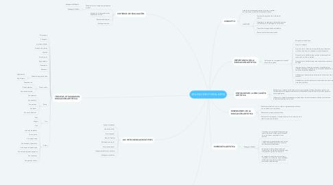 Mind Map: EDUCACIÓN POR EL ARTE