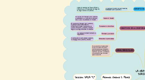 Mind Map: LA ORATORIA JURÍDICA