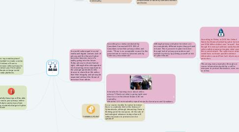 Mind Map: `