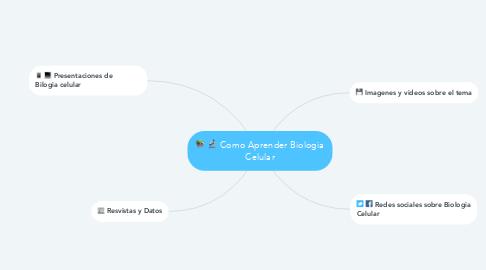 Mind Map: Como Aprender Biologia Celular