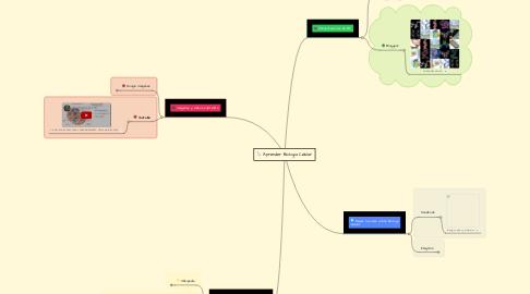 Mind Map: Aprender Biologia Celular
