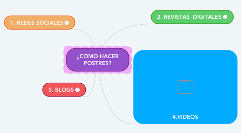 Mind Map: ¿COMO HACER POSTRES?