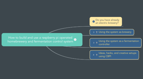 Mind Map: How to build and use a raspberry pi operated homebrewery and fermentation control system